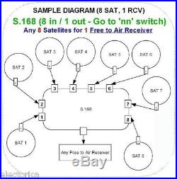 DISEqC 8X1 SATELLITE MULTI-SWITCH FTA LNB FREE TO AIR DISH NETWORK 4X1 DREAMLINK