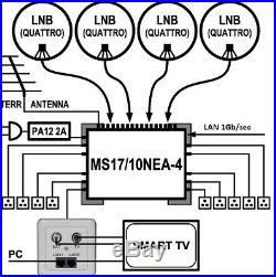 Ethernet over Coax satellite multiswitch MS17/10NEA-4 (17x10), 1Gbps, Made in EU