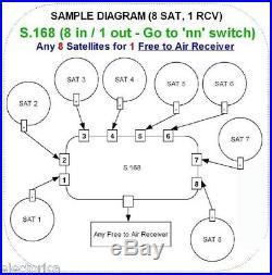 NEW DISEqC 8X1 SATELLITE MULTI-SWITCH FTA FREE TO AIR 4X1 LNB JYNXBOX DREAMLINK