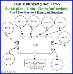 NEW DISEqC 8X1 SATELLITE MULTI-SWITCH FTA LNB FREE TO AIR BELL DISH NETWORK 4X1